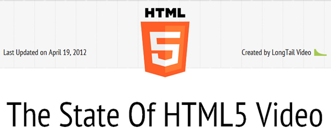 The State Of HTML5 Video