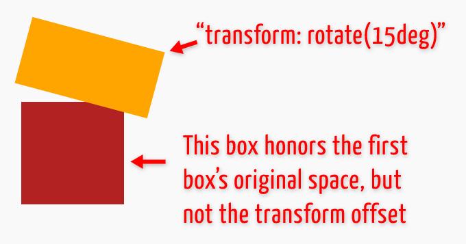 Transformed Element